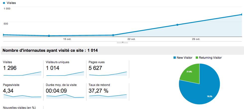 Stats atoi2voir.com